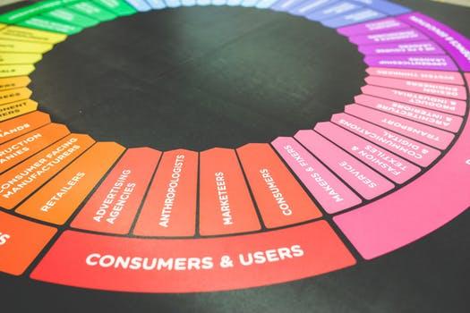 360 Customer View