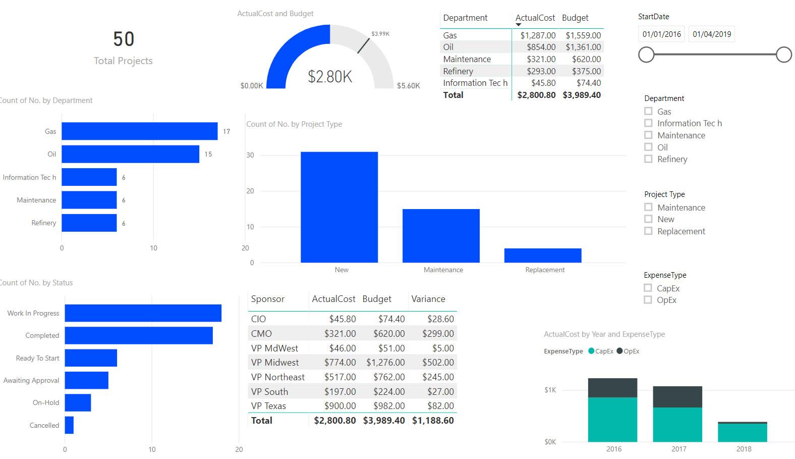 Power BI Project Management Report