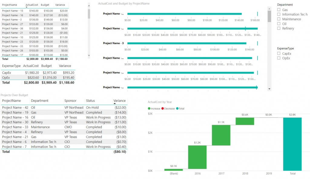 Power BI Capital Project Report