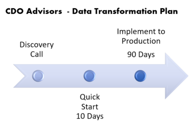 data-transformation-plan
