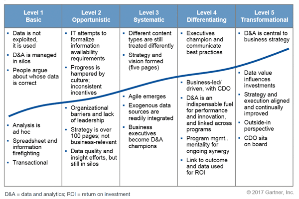 5 Stages of Data Maturity Model