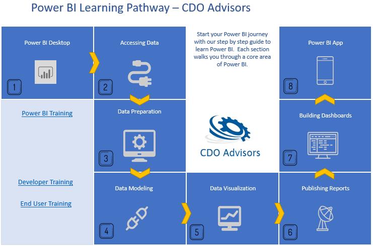 CDO Advisors Power BI Learning Pathway