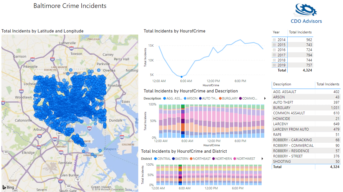 Baltimore Crime Reports Crime at 6 AM Trends 2014 to 2019