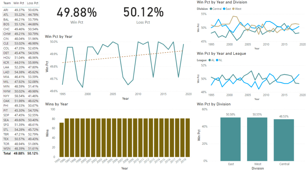 Trend Analysis Power BI