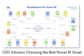 Choose the Best Visual Power BI