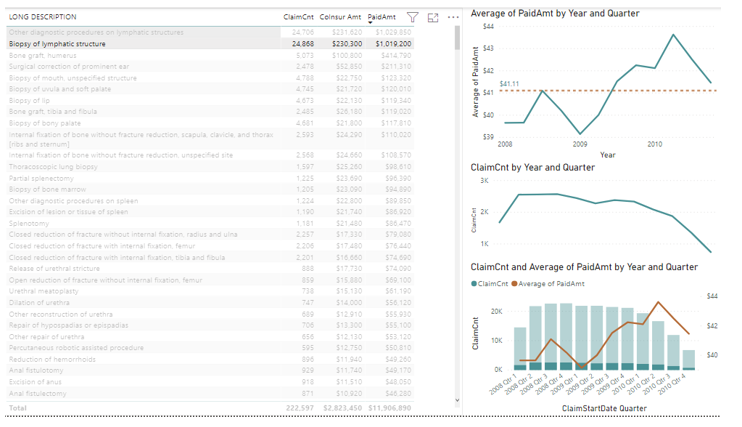 Claim Trend Graphs and Summary Filtered on Biopsy