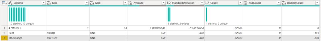 Data Quality Distribution - Alpha Numeric Example
