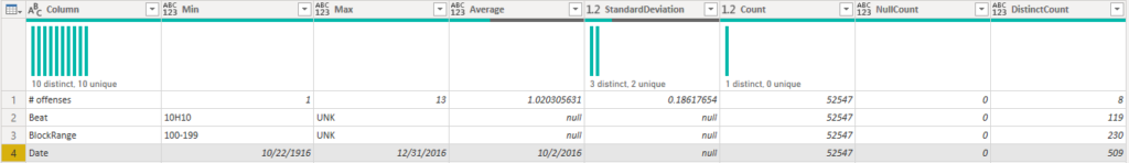 Data Quality Distribution - Date Example