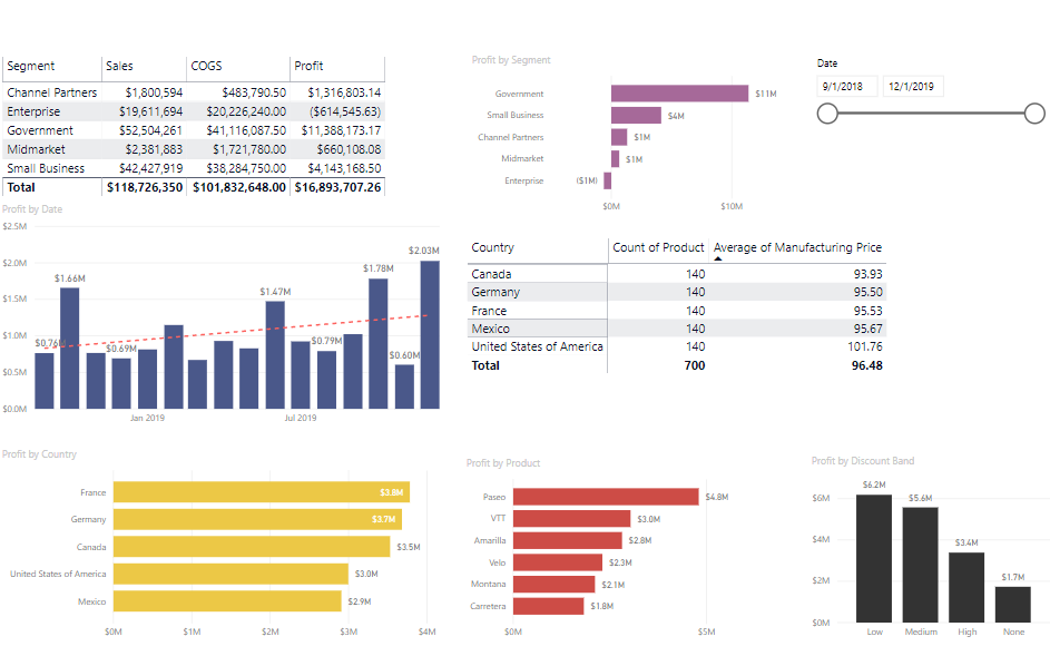 CDO Advisors Power BI Finance Example