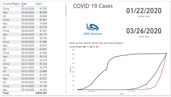 Covid Case Trends
