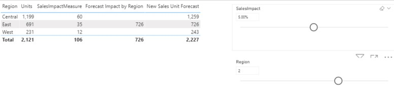 Power BI What If Example
